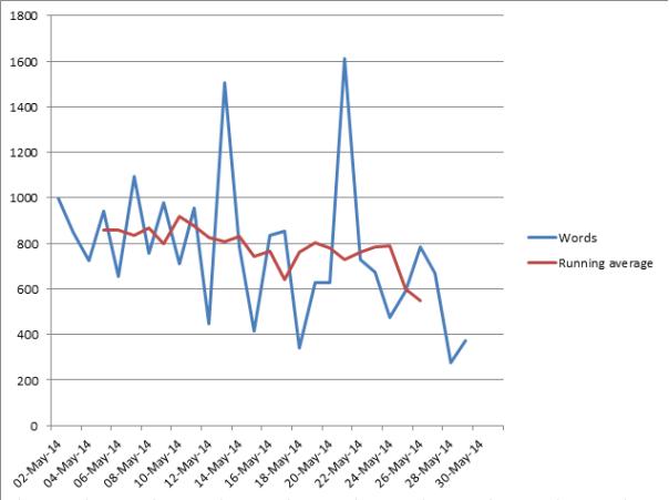 May writing reboot challenge graph