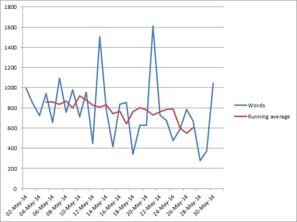 May writing reboot graph 2