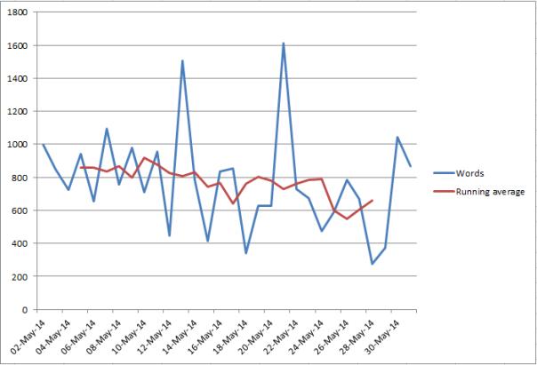 May writing reboot graph 3
