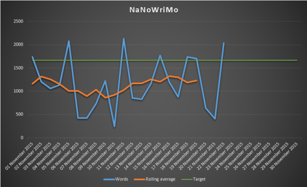 NaNoWriMo graph 23 Nov 2015